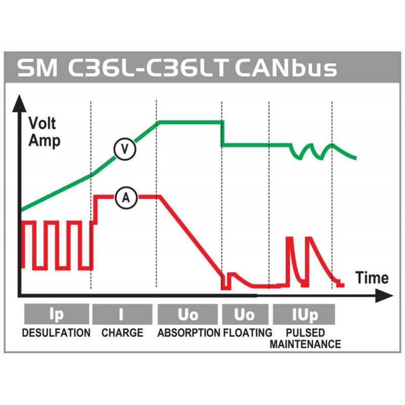 Cargador de Batería 12V Smart SM36LT 302400 Deca MI-DCA-052805
